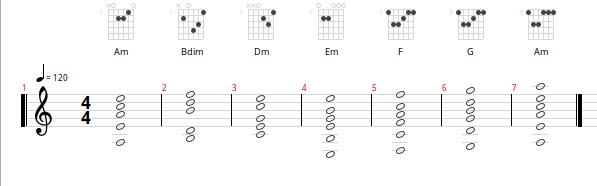 Die Stufenakkorde in Am mit Griffbeispielen für Gitarre