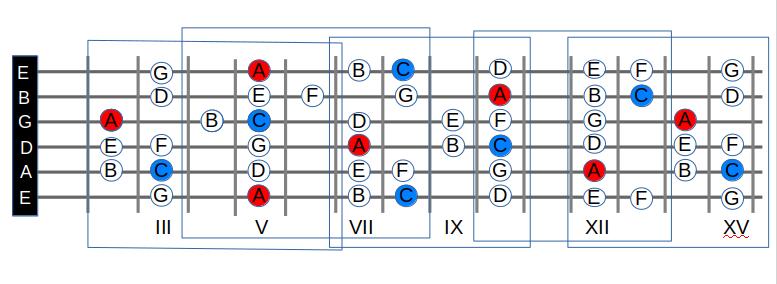 Griffbrett beherrschen - die 5 C - Dur Patterns