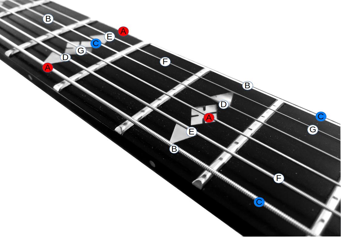 Fingersätze verbinden - das gesamte Griffbrett nutzen - Guitar Knowhow