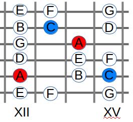 Griffbrett nutzen - A - Moll im 12. Bund