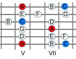Griffbrett beherrschen - C - Dur und A - Moll - Pattern im 5. Bund